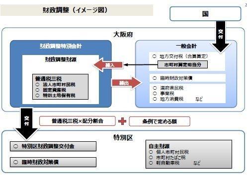 01財政調整特別会計イメージ.jpg