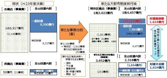 02大阪都構想実現後の歳出区分.jpg