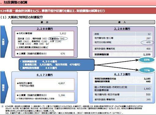 02大阪都構想実現後の財源配分.jpg