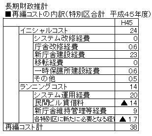 02長期財政推計H45再編コスト.jpg