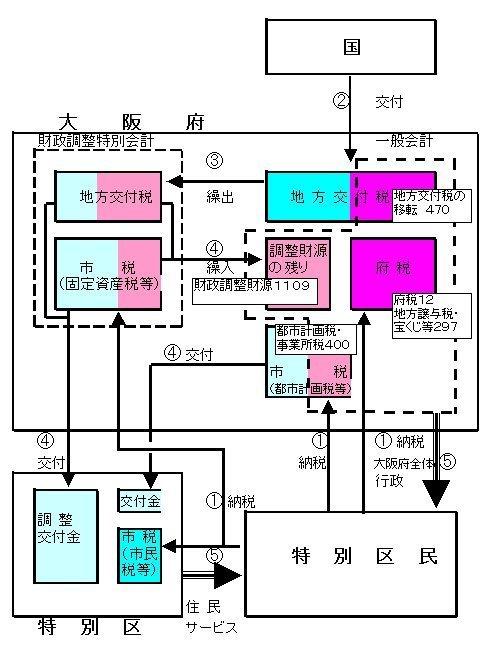 03特別区の納税と住民サービス_金額有り.jpg